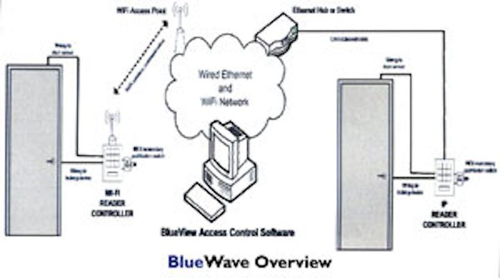 BlueWave Security | Locksmith Ledger | Campus Security Wiring Diagram |  | Locksmith Ledger